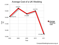 Average wedding spend falls