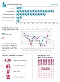FSB research indicates growth ahead for 2013
