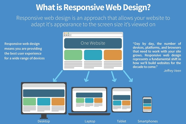Cybertill explains how to combat Google's changes regarding responsive websites?